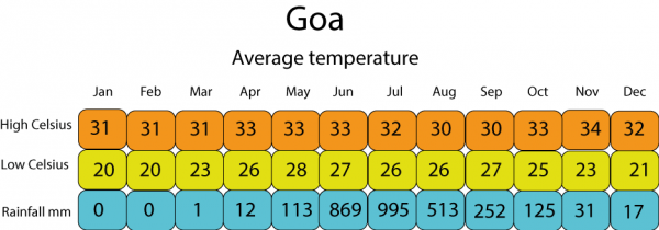 weather-Goa