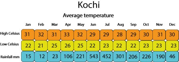 weather-kochi