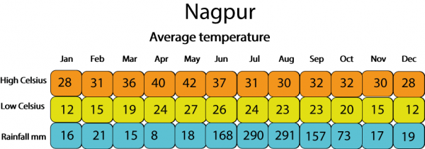 weather-nagpur