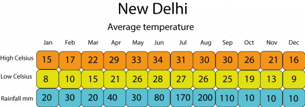 weather-tabelDelhi